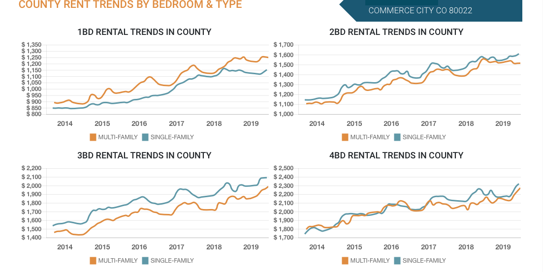Commerce City County Rent Trends By Bedroom
