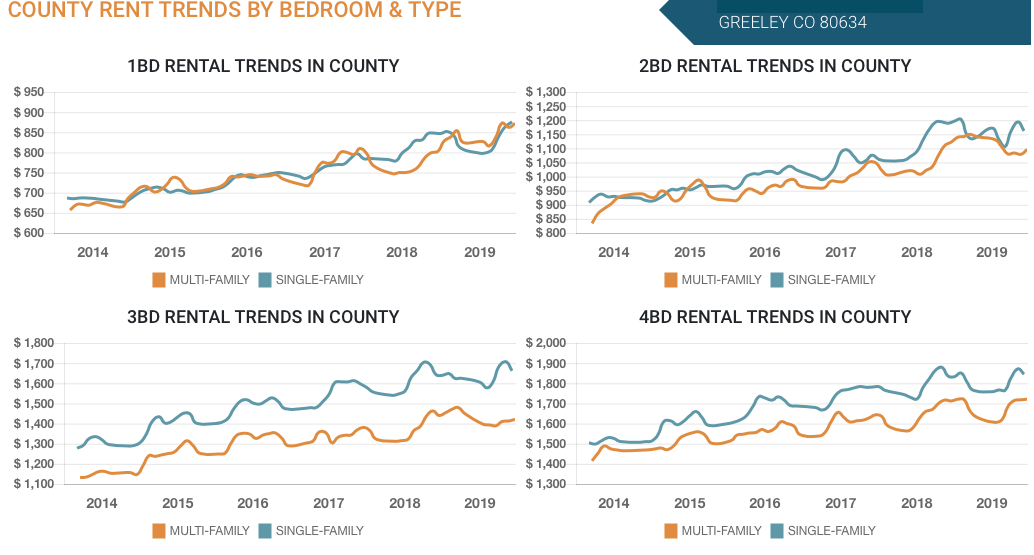 Greeley County Rent Trends By Bedroom
