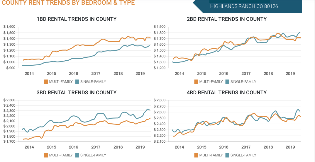 Highlands Ranch County Rent Trends By Bedroom