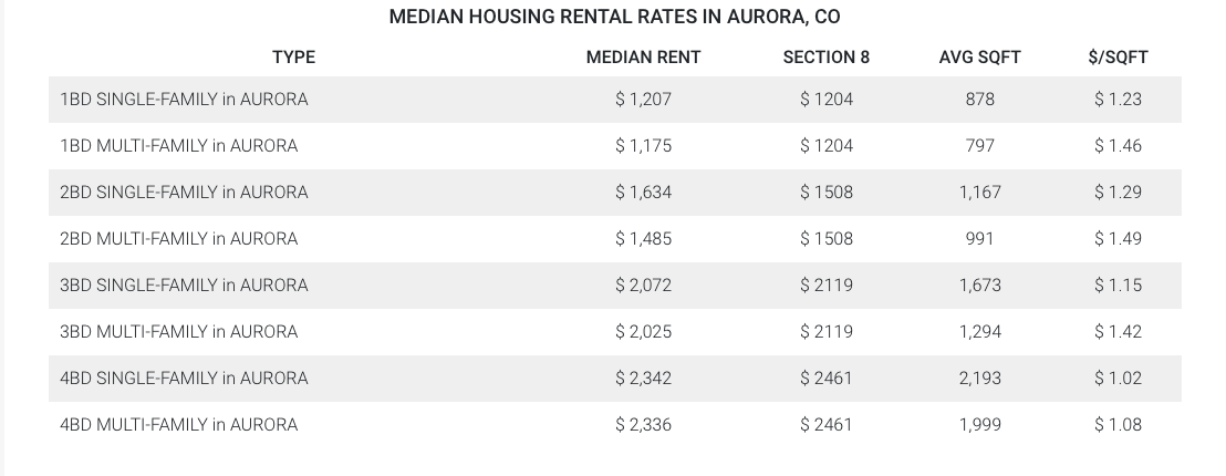 Median Aurora Housing Rental Rates
