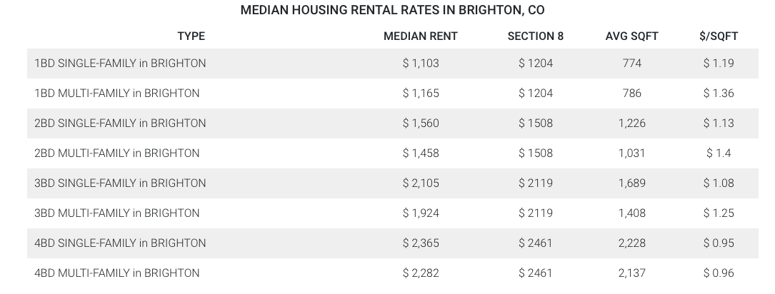 Median Broomfield Housing Rental Rates