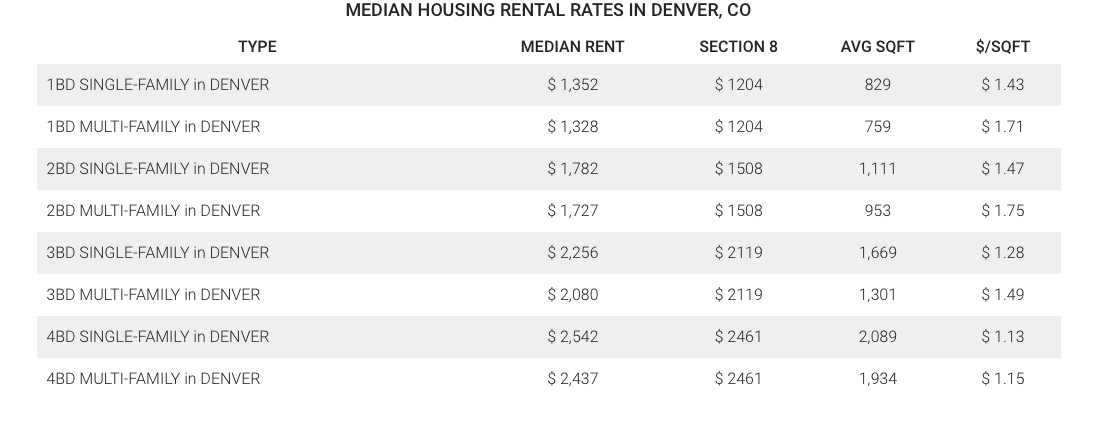 Median Denver Housing Rental Rates