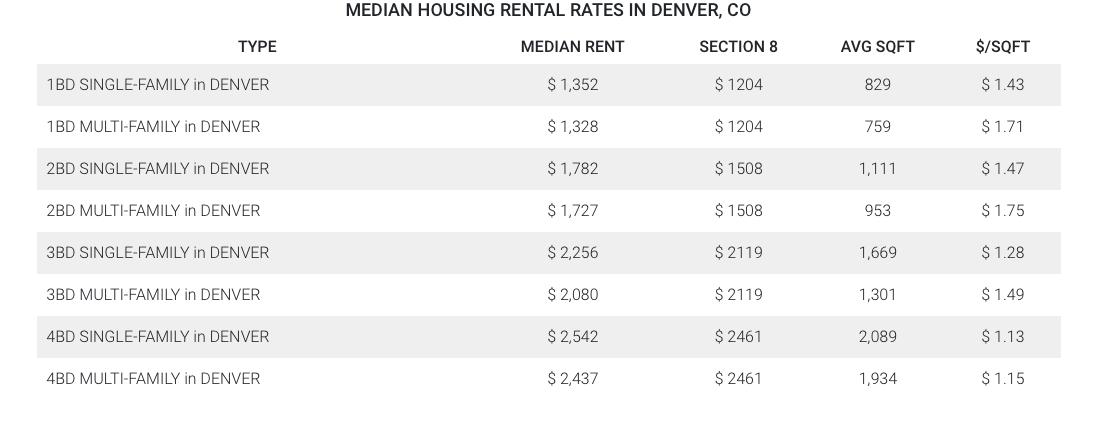 Denver Property Management, Denver Property Managers, Denver