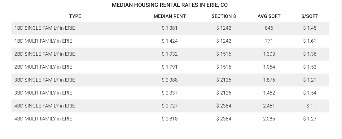 Median Erie Housing Rental Rates