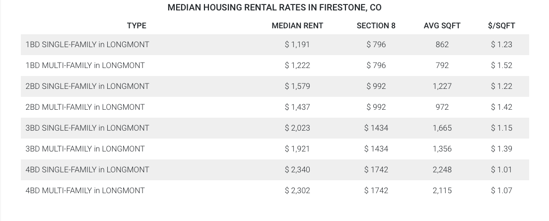 Median Longmont Housing Rental Rates