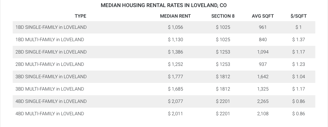 Median Loveland Housing Rental Rates