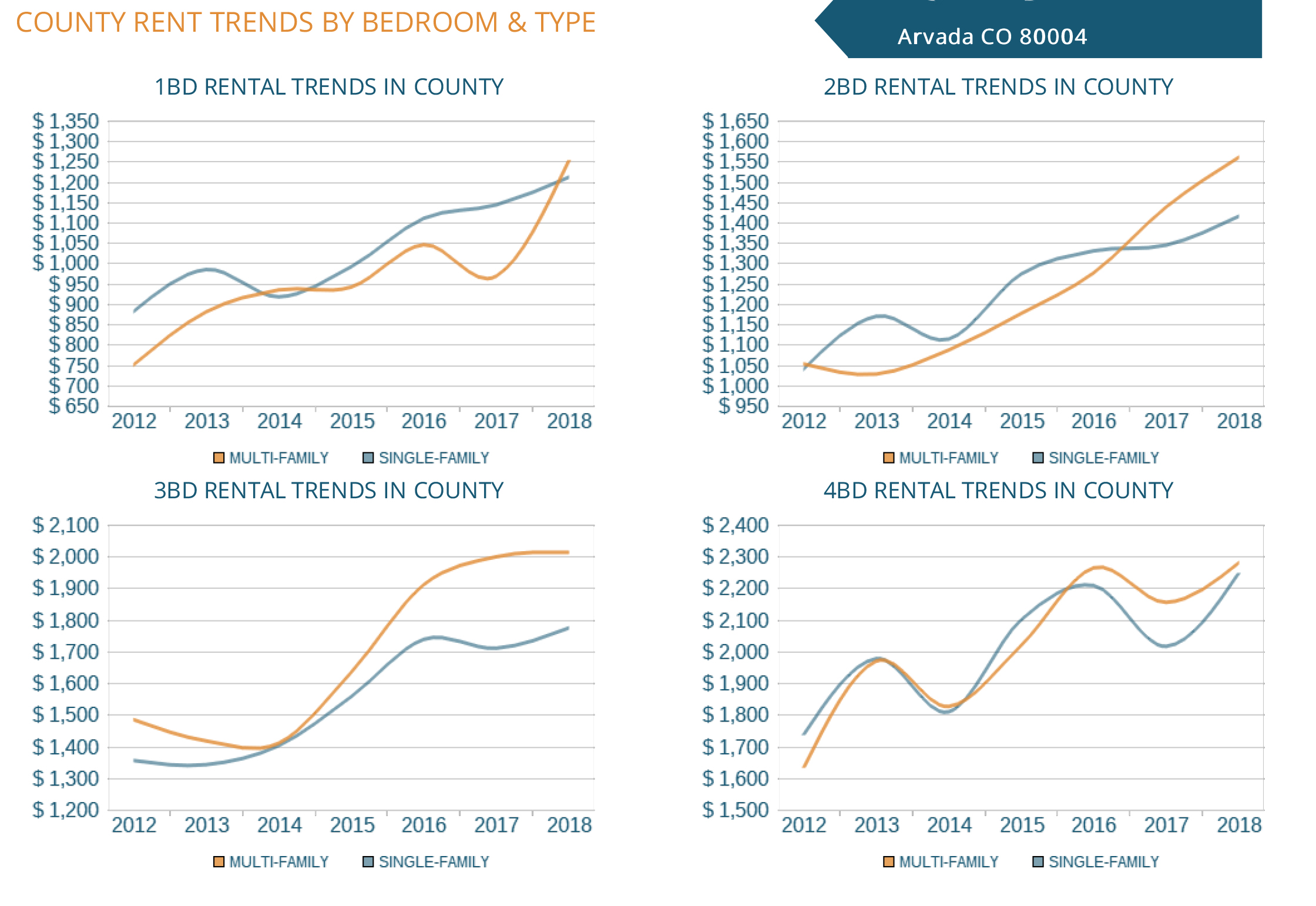 Arvada County Rent Trends By Bedroom