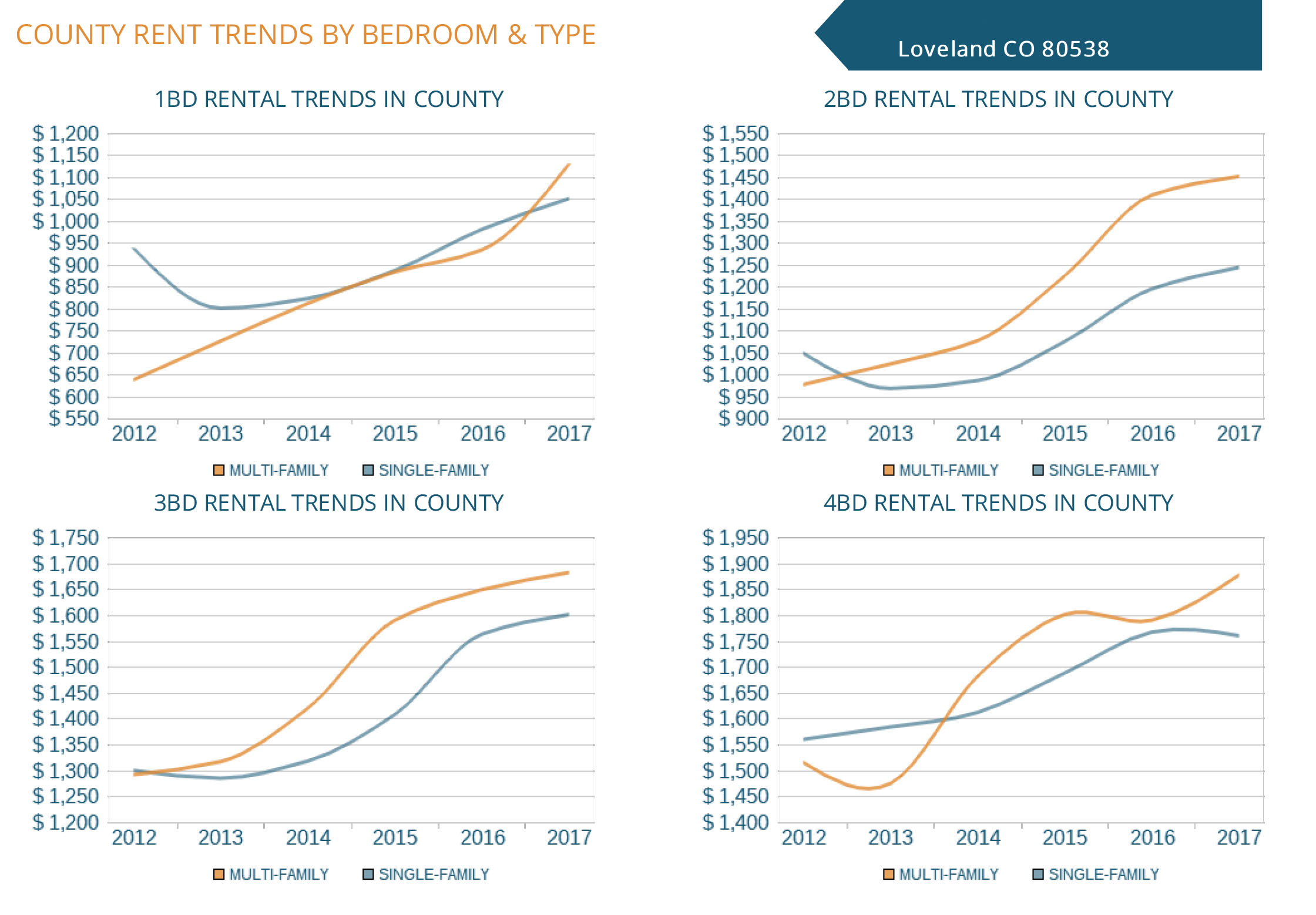 Loveland County Rent Trends By Bedroom
