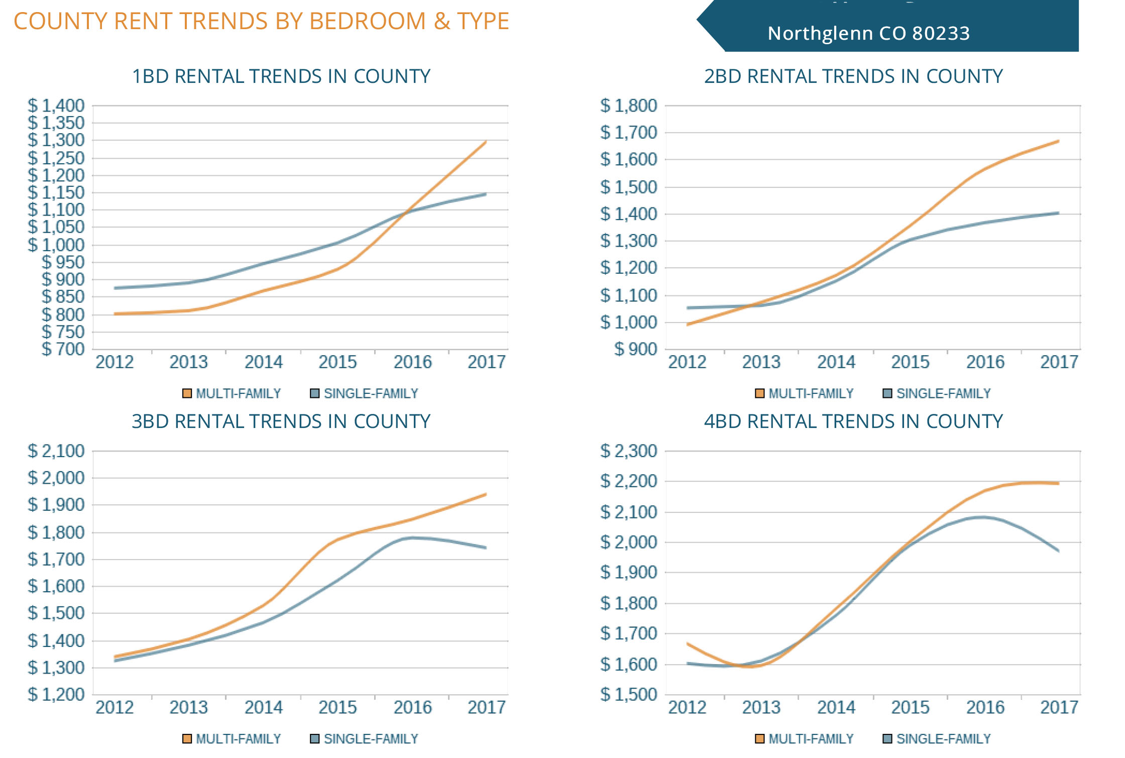 Northglenn County Rent Trends By Bedroom