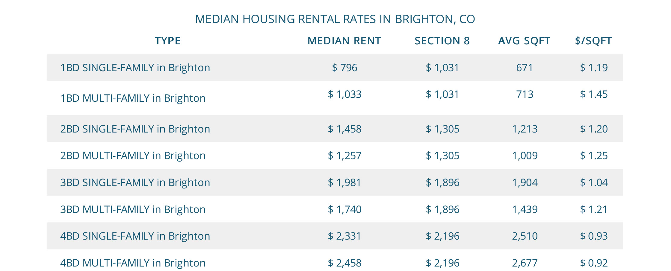 Median Brighton Housing Rental Rates