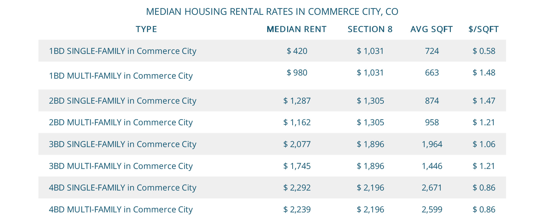 Median Commerce City Housing Rental Rates