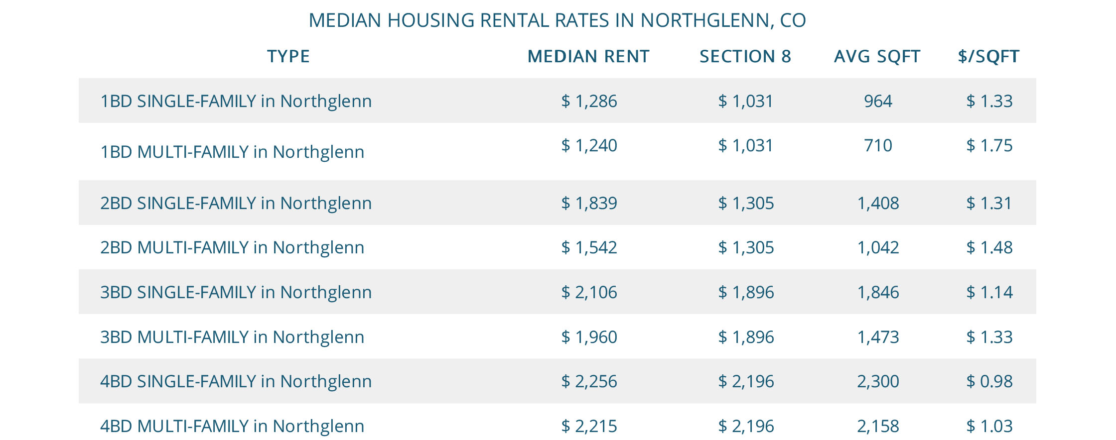 Median Northglenn Housing Rental Rates