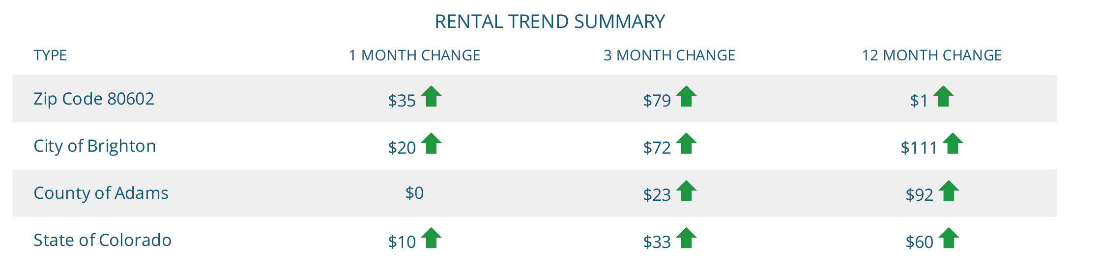 Brighton Rental Trend Summary